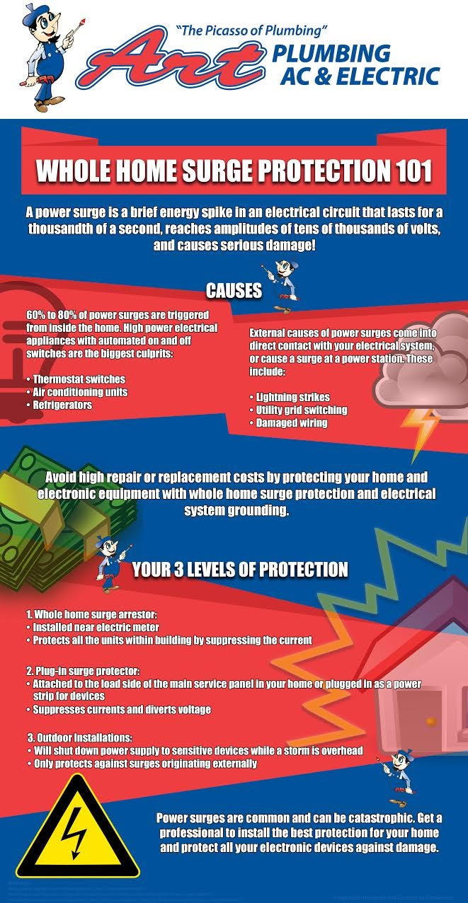 Whole Home Surge Protection Info Graphic House Electrical Wiring Cost We Recently Posted An Article About Which Took You Through The Ins