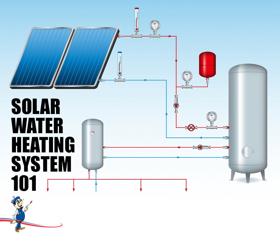Solar water heating system introduction to alternative for Alternative heating systems for homes