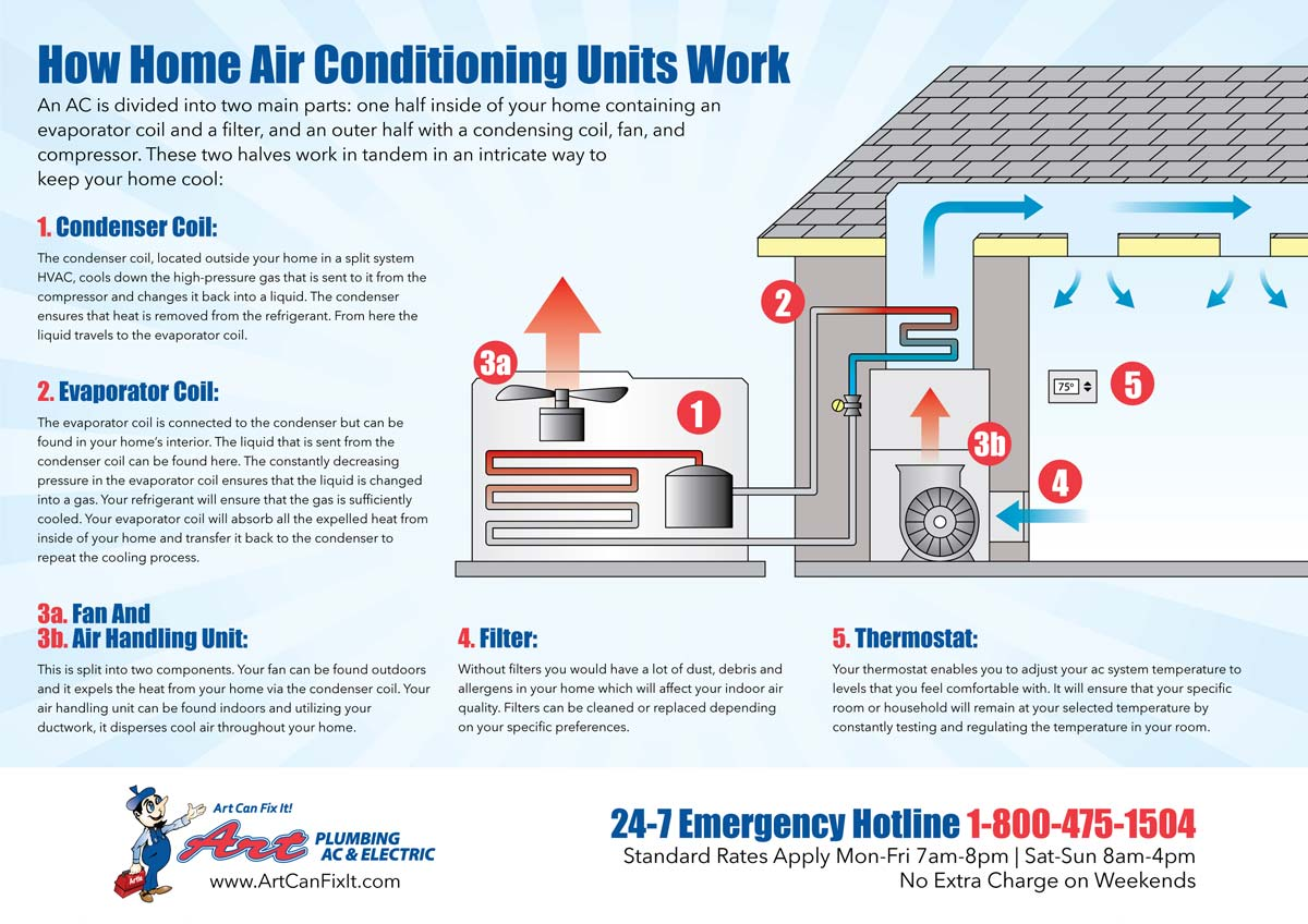 How Home Air Conditioning Units Work Infographic