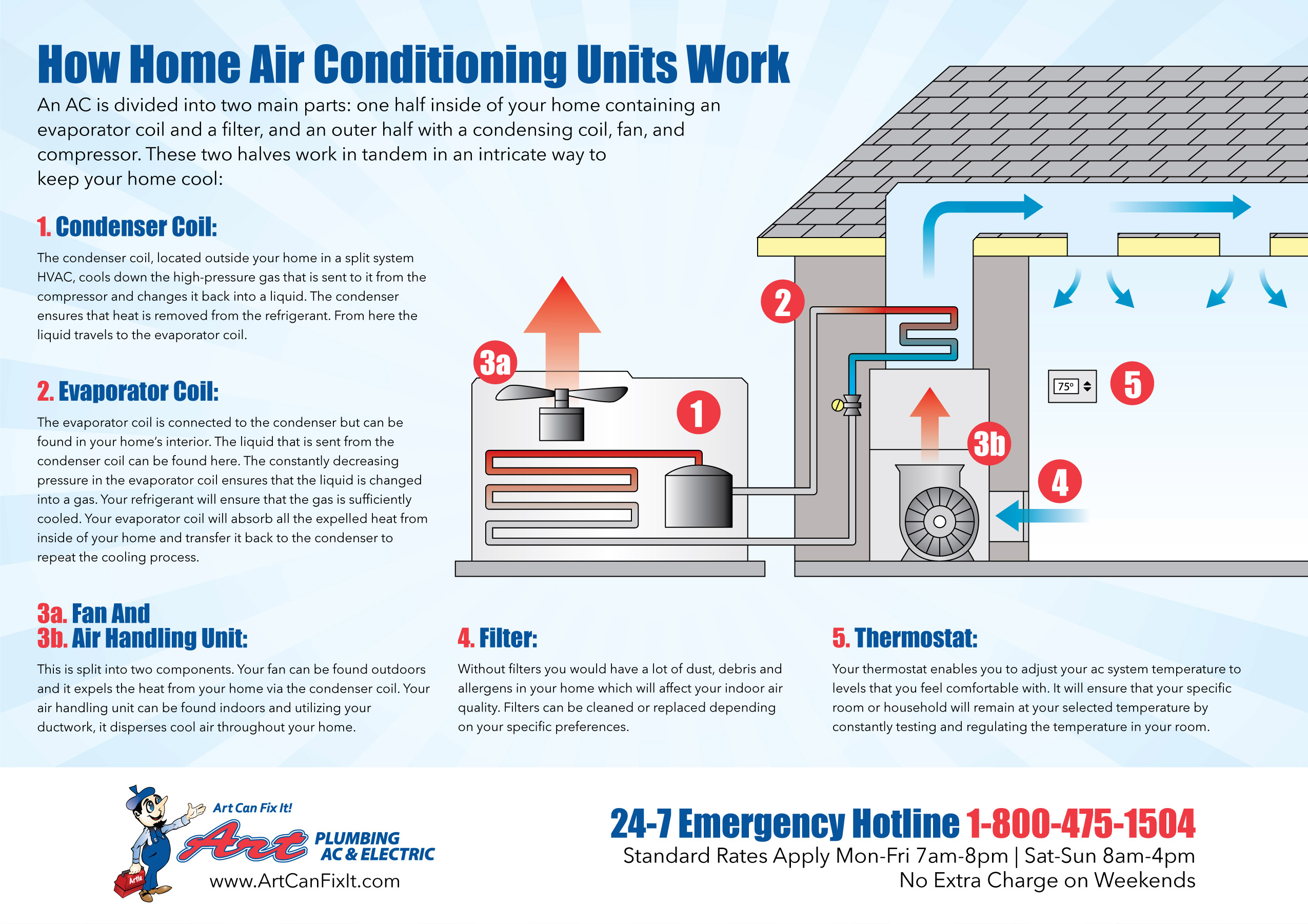 The Components Of Home Air Conditioning Units And How They Work Refrigeration Heating Electrical Produced By Infographic