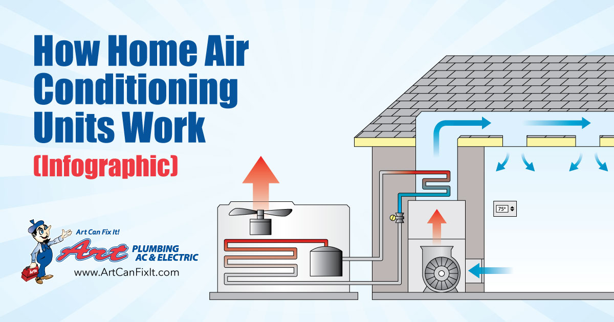 the components of home air conditioning units and how they work  art plumbing, ac & electric